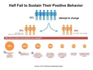 Edelman 2012 Health Barometer Half Fail to Sustain Positive Behavior