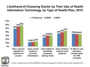 Likelihood of Choosing Doctor by Their Use of