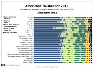 What consumers want in 2013 IPSOS Jan 2013