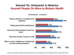 Insured Vs Uninsured do less for health