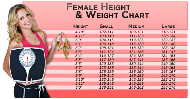 Ideal Weight Chart For Women