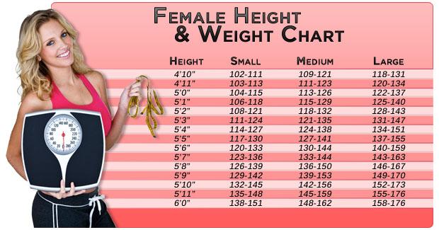 U2022 Ideal Weight Chart For Women U2022