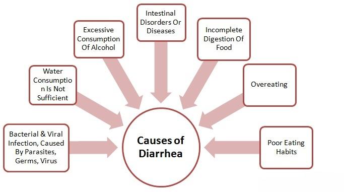 Natural Remedies For Diarrhea