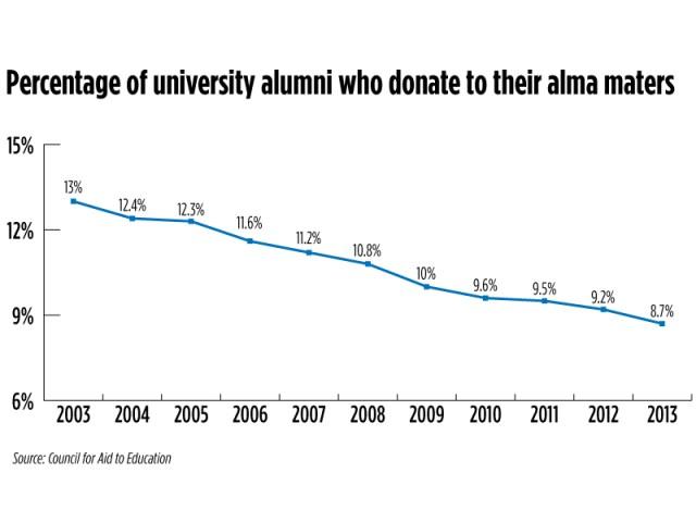 alumnidonations