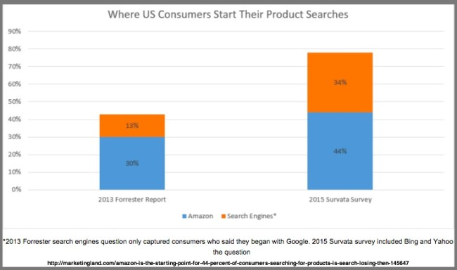 Google VS Amazon Where US Customers Start Product Purchases - Chart