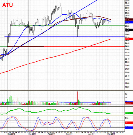 Actuant (ATU) a stock with blow-out earnings potential
