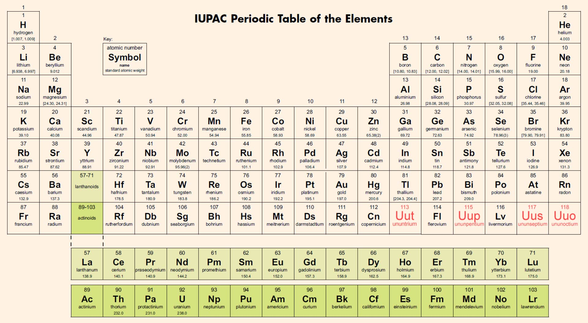 IUPAC Periodic Table of the Elements