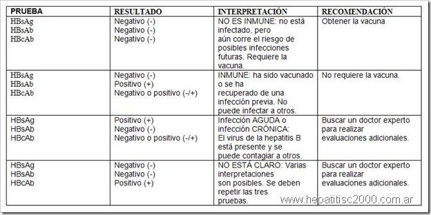 cuadro hepatitis b