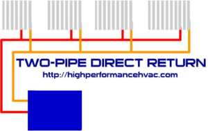 two pipe direct return