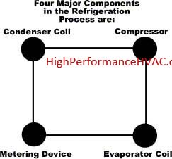 Refrigeration Cycle Component Diagram for air conditioners and heat pumps