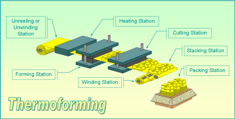 Process_Diagram-Thermoforming