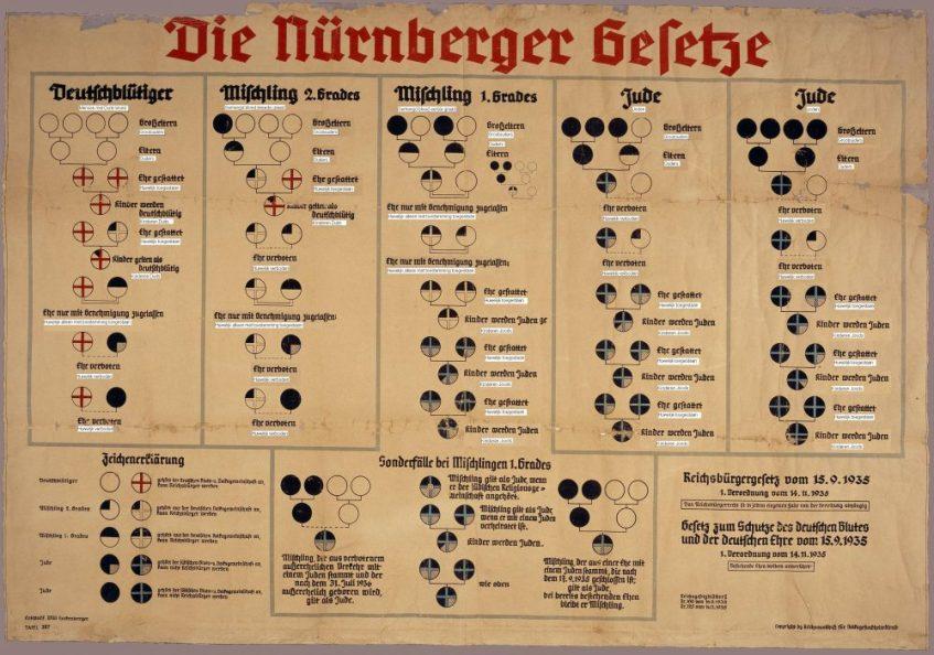 Schema dat gebruikt werd om de indeling in Duitser en Jood uit te leggen.