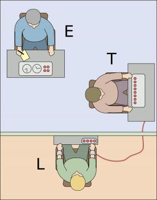 Schema met onderaan de ondervraagde (L), rechts de vrijwilliger die schokken toedient (T) en bovenaan Milgram (E).