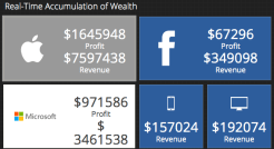 real time profit