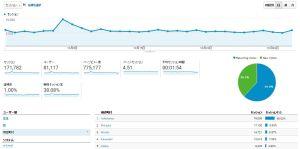 本サイトの2016年10月の閲覧に関する「Googleアナリティクス」データの詳細