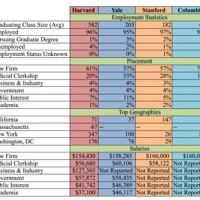 2012.11.14 Top Law Schools Comparison