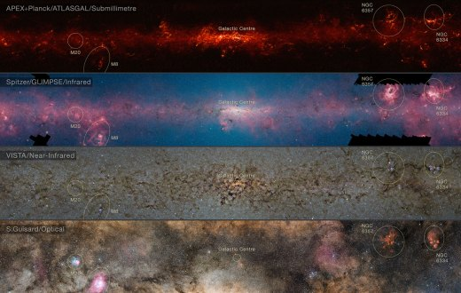 This comparison shows the central regions of the Milky Way observed at different wavelengths. The  top panel shows compact sources of submillimetre radiation detected by  APEX as part of the ATLASGAL survey, combined with complementary data  from ESA's Planck satellite, to capture more extended features. The second panel shows the same region as seen in shorter, infrared, wavelengths by the NASA Spitzer Space Telescope. The  third panel shows the same part of sky again at even shorter  wavelengths, the near-infrared, as seen by ESO's VISTA infrared survey  telescope at the Paranal Observatory in Chile. Regions appearing as dark  dust tendrils here show up brightly in the ATLASGAL view. Finally  the bottom picture shows the more familiar view in visible light, where most of the more distant structures are hidden from view. The significance of the colours varies from image to image and they cannot be directly compared.
