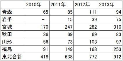 2010-2013 東北の甲状腺がん 年次推移(表)