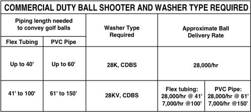 Commercial duty golf ball shooter and washer specs