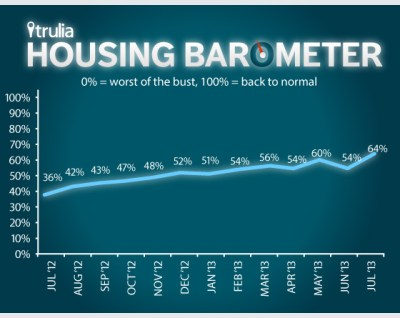 Trulia_Housing-Barometer_Line-Chart_July-2013