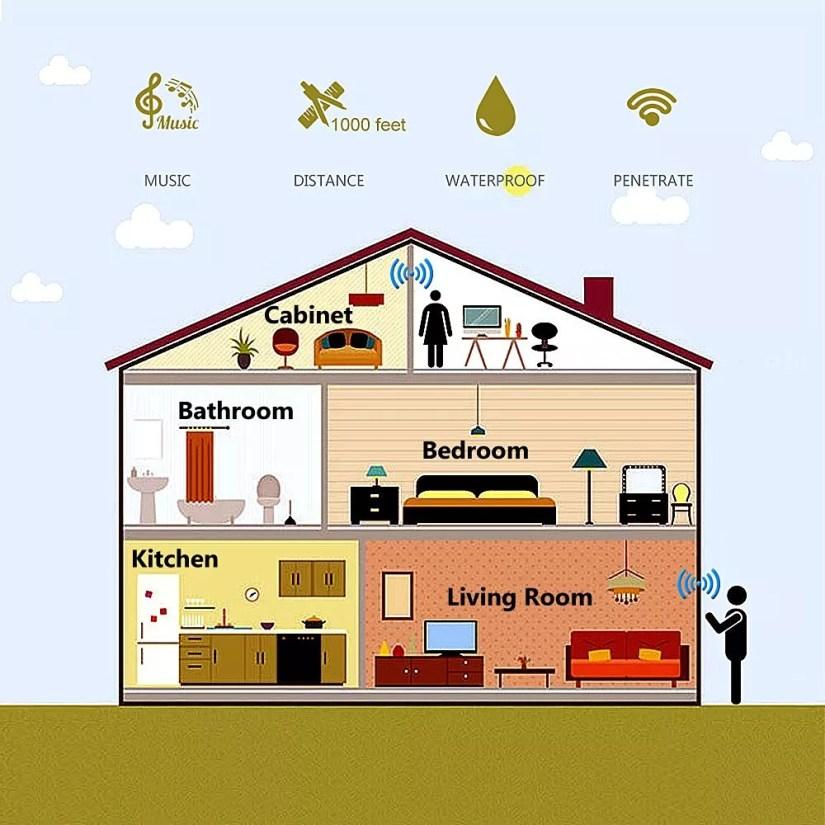 waterproof Wireless Doorbell