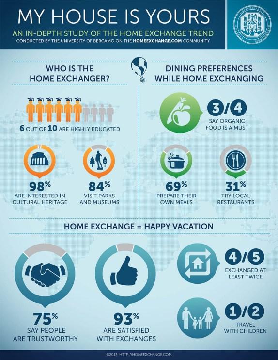 home exchange bergamo study infographic