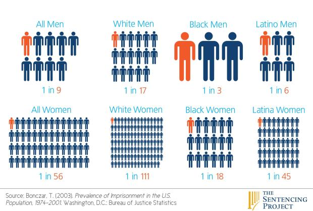 incarc rate by race & gender - web