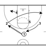 Reversal Counter Screen-In Play
