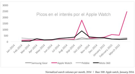 Interés por Apple Watch