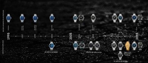 Historia de 20 años de OMEGA con Bond