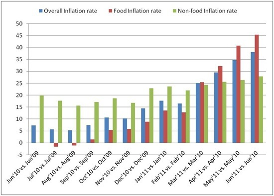 Ethiopia - Inflation based on comparison of Current vs. Last year's similar month at Country Level_thumb[2]