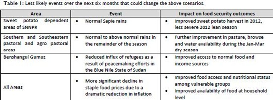 Table 1 - Less likely events over the next six months that could change the above scenarios