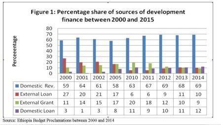 Graph-Ethiopias-Sources-of-development-finance-year-2000-15.jpg