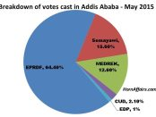 Chart-Breakdown-of-votes-cast-in-Addis-Ababa-Ethiopia-May-2015.jpg