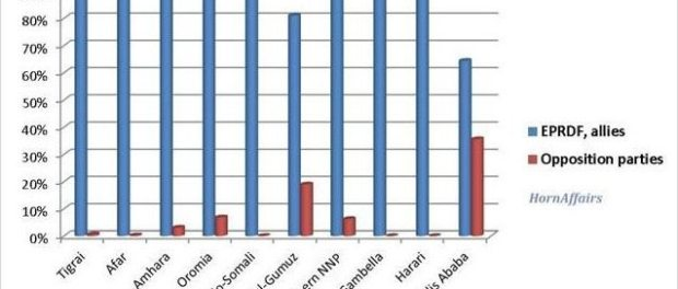 Chart-Ethiopian-2015-election-regional-level-data.jpg