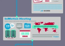Top 10 Shared Web Hosting Compared