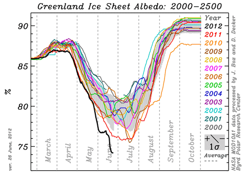 2000 2500 Greenland Ice Sheet Reflectivity Byrd Polar Research Center