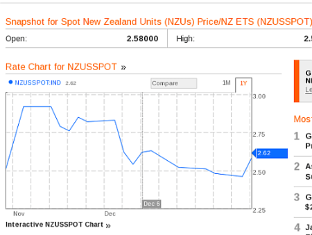 Bloomberg&#039;s NZ carbon price chart that Tim Groser can&#039;t read