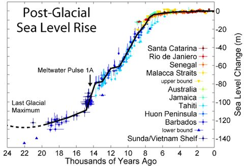 Post Glacial Sea Level