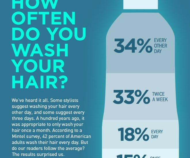 how-often-to-wash-hair-jpg-660x0_q80_crop-scale_upscale