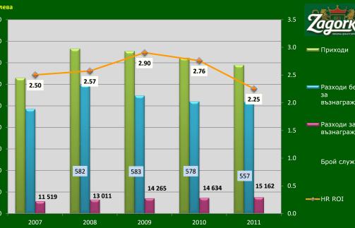 HR ROI, Загорка АД, 2007 - 2011