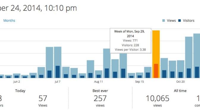 Screenshot des statistiques/semaine du site humanimer.fr