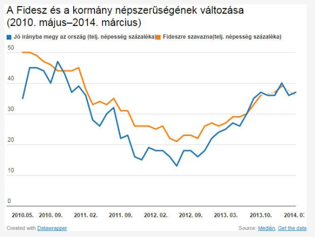 Blue: the country is moving in the right direction. Orange: voters' support of Fidesz Source: 444.hu