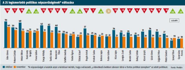 Popularity of politicians: October and November