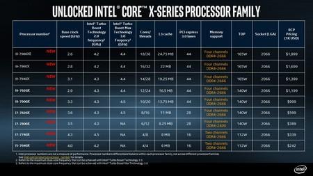 Intel Core X Series Processor Skus