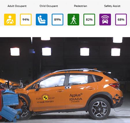 Euro Ncap Subaru Impreza