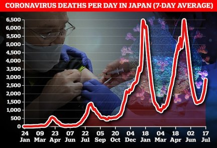 Current COVID cases are the highest figures in the Japanese capital within the last six months