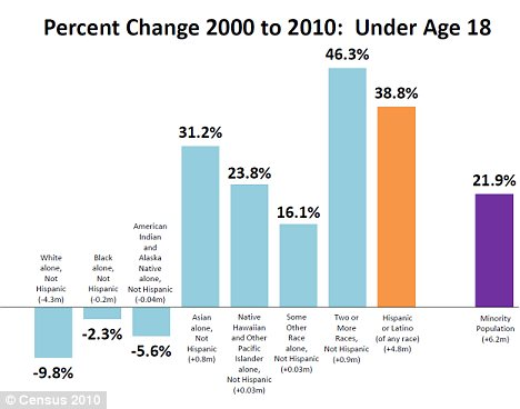 Percent change 2000 to 2010: under age 18