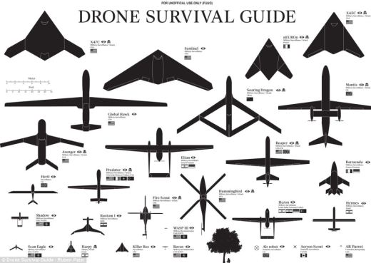 Dutch designer Ruben Pater has penned the Drone Survival Guide, which like bird watching charts, shows the various shapes and sizes of flying objects by their silhouettes