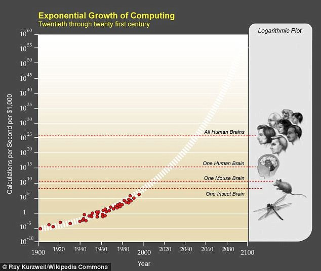 Mr Kurzweil referred to Moore's Law that states the power of computing doubles, on average, every two years quoting developments from genetic sequencing to 3D printing. This puts us on course for singularity by 2045. In his book, The Singularity Is Near, he plots this development and journey towards singularity in a graph